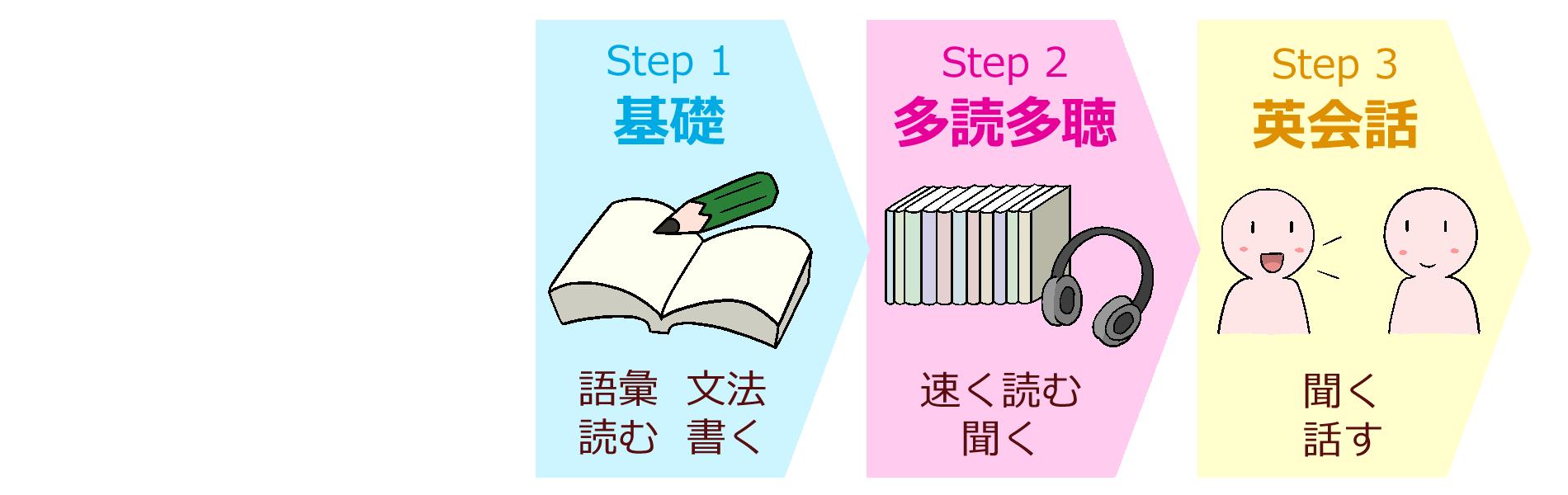 英語学習の3ステップ